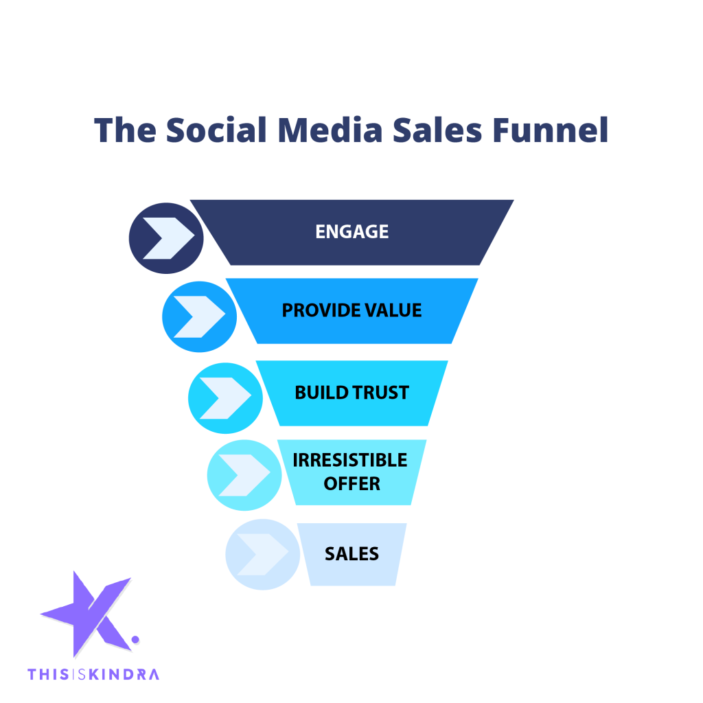 The Social Media Sales Funnel copyright ThisisKindra.com